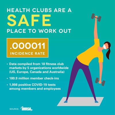 Gym and Health Club COVID-19 Incidence Rates Case Statistics